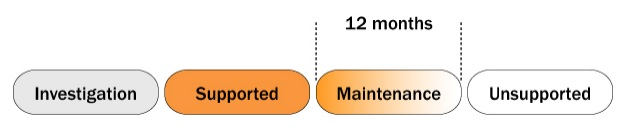 Browser life cycle categories of Investigation, Supported, and Maintenance